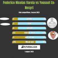 Federico Nicolas Varela vs Youssef En-Nesyri h2h player stats