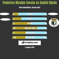 Federico Nicolas Varela vs Daniel Ojeda h2h player stats