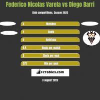 Federico Nicolas Varela vs Diego Barri h2h player stats