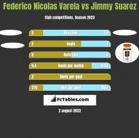 Federico Nicolas Varela vs Jimmy Suarez h2h player stats