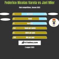 Federico Nicolas Varela vs Javi Mier h2h player stats