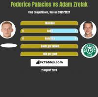 Federico Palacios vs Adam Zrelak h2h player stats