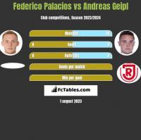 Federico Palacios vs Andreas Geipl h2h player stats