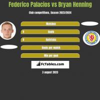 Federico Palacios vs Bryan Henning h2h player stats