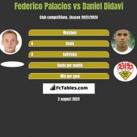 Federico Palacios vs Daniel Didavi h2h player stats