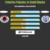Federico Palacios vs David Blacha h2h player stats
