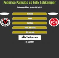 Federico Palacios vs Felix Lohkemper h2h player stats