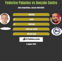 Federico Palacios vs Gonzalo Castro h2h player stats