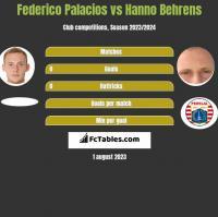 Federico Palacios vs Hanno Behrens h2h player stats