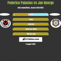 Federico Palacios vs Jan George h2h player stats