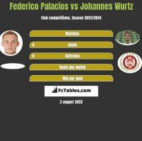 Federico Palacios vs Johannes Wurtz h2h player stats