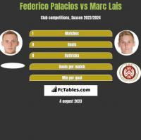 Federico Palacios vs Marc Lais h2h player stats