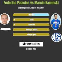 Federico Palacios vs Marcin Kaminski h2h player stats