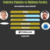 Federico Palacios vs Matheus Pereira h2h player stats
