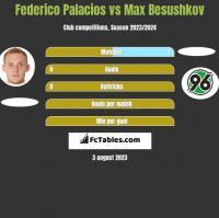 Federico Palacios vs Max Besushkov h2h player stats