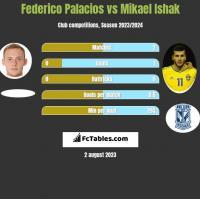 Federico Palacios vs Mikael Ishak h2h player stats