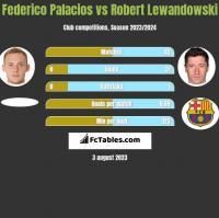 Federico Palacios vs Robert Lewandowski h2h player stats