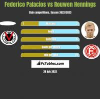 Federico Palacios vs Rouwen Hennings h2h player stats