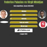 Federico Palacios vs Virgil Misidjan h2h player stats