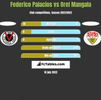 Federico Palacios vs Orel Mangala h2h player stats