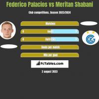 Federico Palacios vs Meritan Shabani h2h player stats