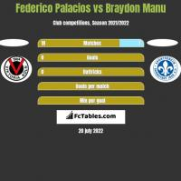 Federico Palacios vs Braydon Manu h2h player stats