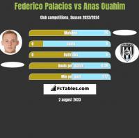 Federico Palacios vs Anas Ouahim h2h player stats