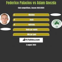 Federico Palacios vs Adam Gnezda h2h player stats