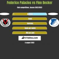 Federico Palacios vs Finn Becker h2h player stats