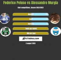 Federico Peluso vs Alessandro Murgia h2h player stats