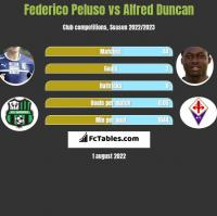 Federico Peluso vs Alfred Duncan h2h player stats
