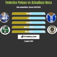 Federico Peluso vs Arkadiuzs Reca h2h player stats