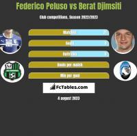 Federico Peluso vs Berat Djimsiti h2h player stats
