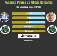 Federico Peluso vs Filippo Romagna h2h player stats