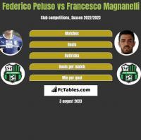 Federico Peluso vs Francesco Magnanelli h2h player stats