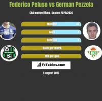 Federico Peluso vs German Pezzela h2h player stats
