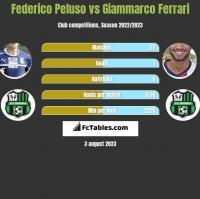Federico Peluso vs Giammarco Ferrari h2h player stats