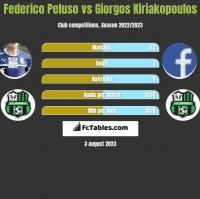 Federico Peluso vs Giorgos Kiriakopoulos h2h player stats