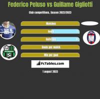 Federico Peluso vs Guillame Gigliotti h2h player stats