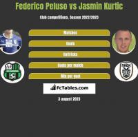 Federico Peluso vs Jasmin Kurtic h2h player stats