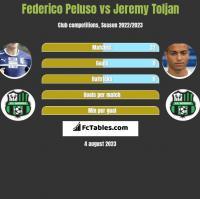 Federico Peluso vs Jeremy Toljan h2h player stats