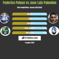 Federico Peluso vs Jose Luis Palomino h2h player stats