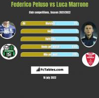 Federico Peluso vs Luca Marrone h2h player stats