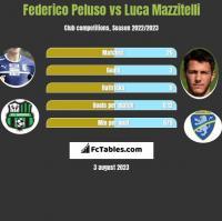 Federico Peluso vs Luca Mazzitelli h2h player stats
