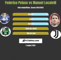 Federico Peluso vs Manuel Locatelli h2h player stats