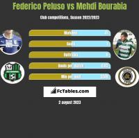 Federico Peluso vs Mehdi Bourabia h2h player stats