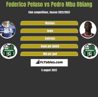 Federico Peluso vs Pedro Mba Obiang h2h player stats