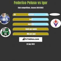 Federico Peluso vs Igor h2h player stats