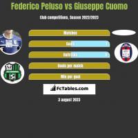 Federico Peluso vs Giuseppe Cuomo h2h player stats