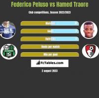 Federico Peluso vs Hamed Traore h2h player stats